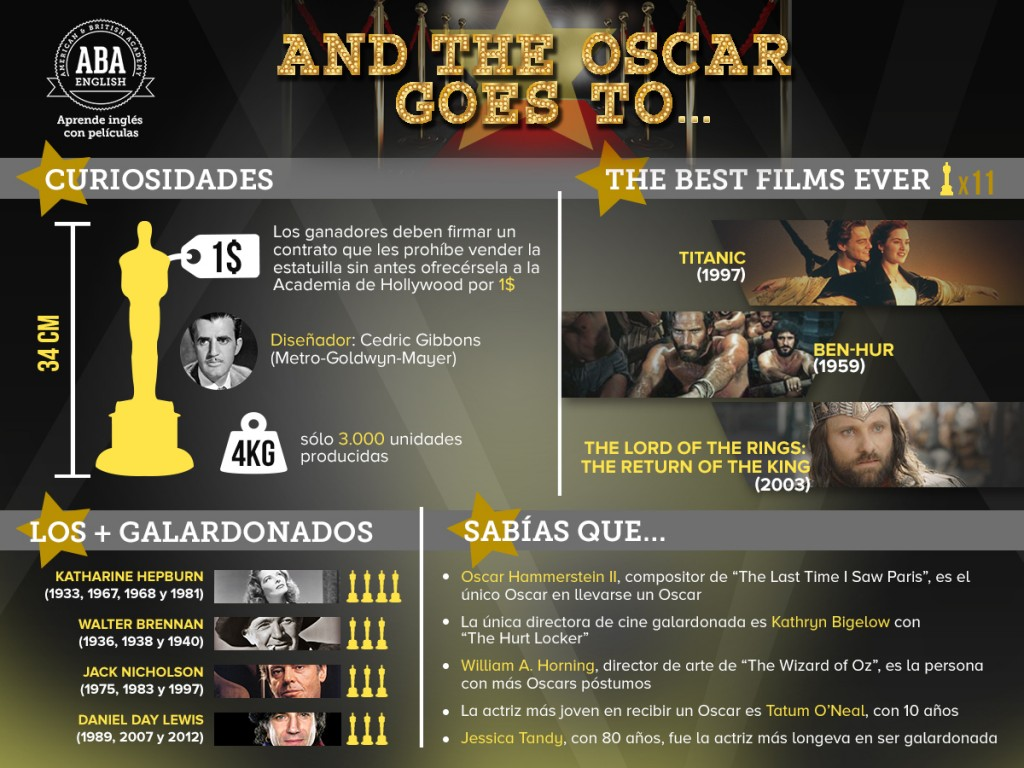Infografía Oscars '15 - ABA English