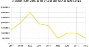 Evoluci#U00f3n-2007-2015-de-las-ayudas-del-ICAA-al-cortometraje1